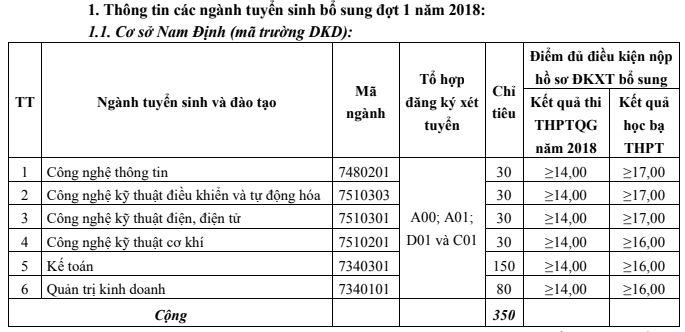 Thong bao xet tuyen bo sung vao truong Dai hoc Kinh te Ky thuat Cong nghiep nam 2018