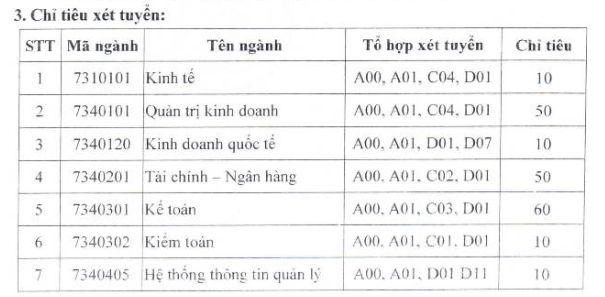 Truong DH Tai chinh Quan tri Kinh Doanh thong bao xet tuyen nguyen vong 2 nam 2018
