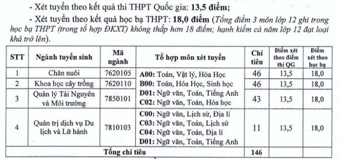 Phan hieu DH Thai Nguyen tai Lao Cai thong bao xet nguyen vong bo sung nam 2018