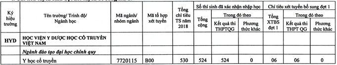 Thong bao xet tuyen bo sung vao Hoc vien Y Duoc hoc Co truyen Viet Nam 2018