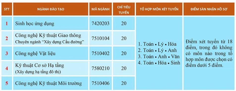 Truong Dai hoc Su pham Ky thuat - DH Da Nang thong bao xet tuyen dot 2 nam 2018
