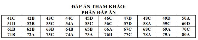 De thi thu THPTQG mon Hoa So GD Vinh Phuc lan 1