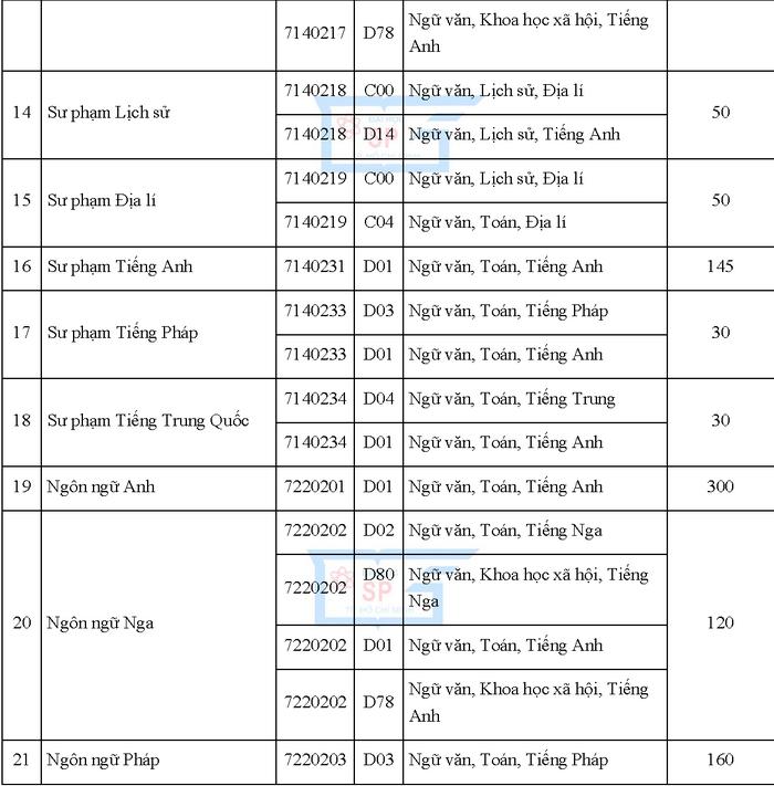 Chi tieu tuyen sinh Dai hoc Su pham TPHCM 2019
