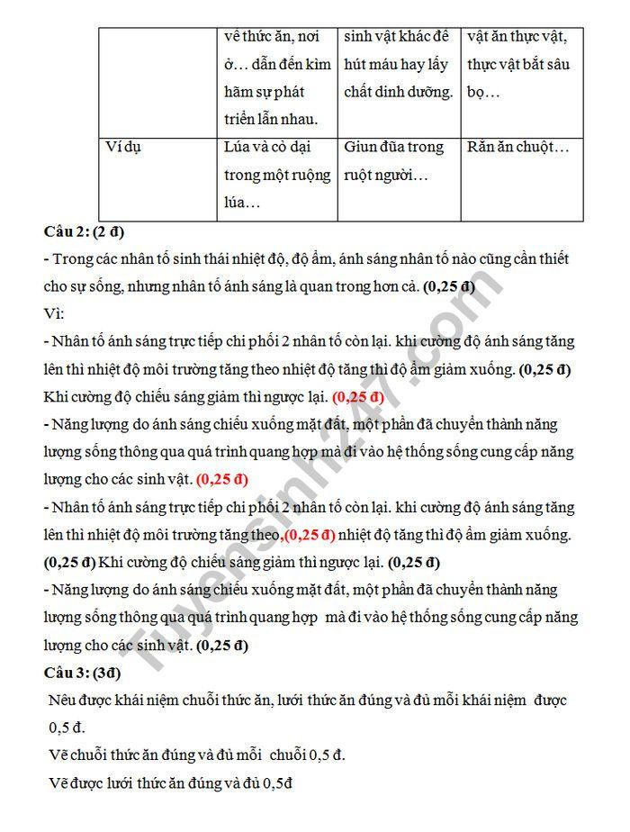 De kiem tra giua ki 2  mon Sinh lop 9 truong THCS Hong Thuy
