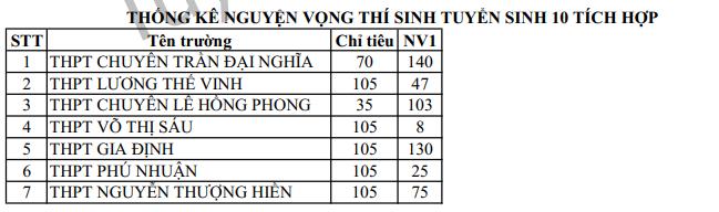 TPHCM cong bo so lieu dang ky thi vao lop 10 NV1 nam 2019