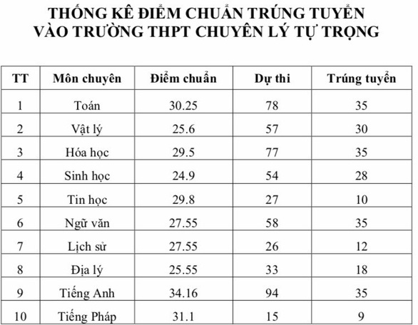 Diem chuan vao lop 10 Can Tho nam 2019