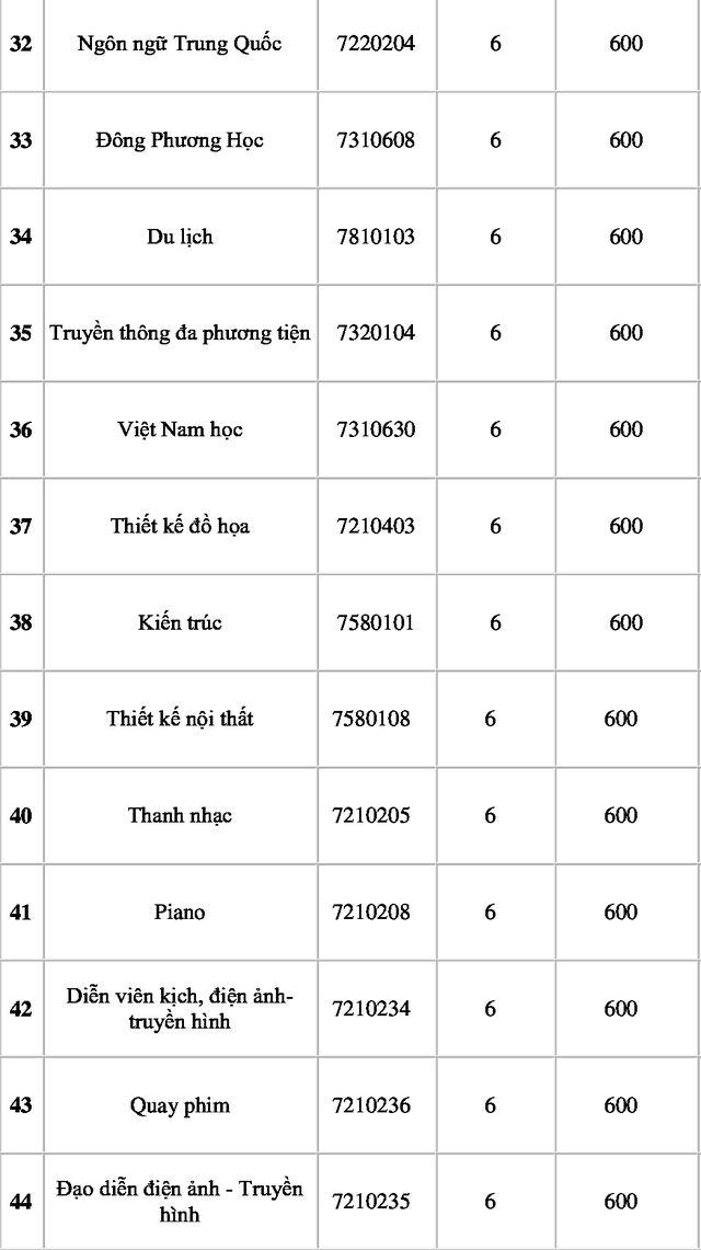 Diem chuan Dai hoc Nguyen Tat Thanh xet hoc ba va DGNL 2019