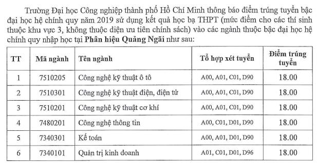 Dai hoc Cong nghiep TPHCM cong bo diem chuan hoc ba 2019