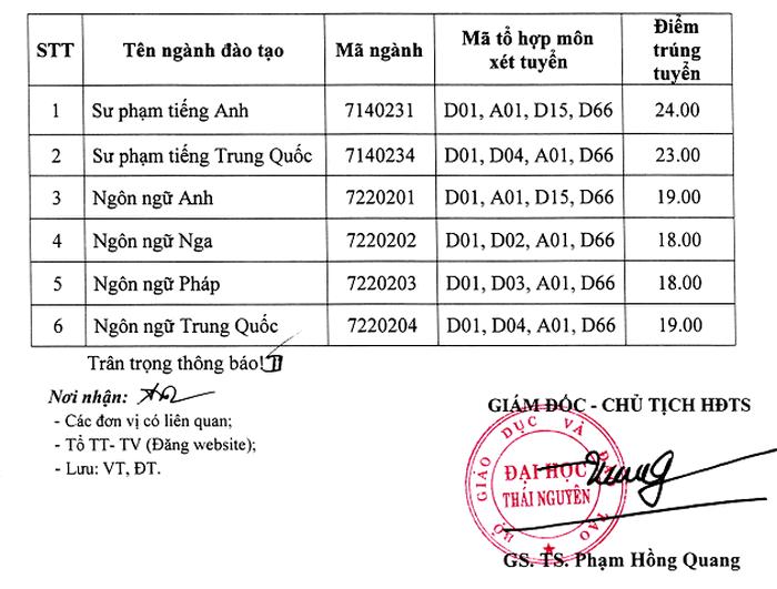 Diem chuan hoc ba dot 1 Khoa Ngoai Ngu- DH Thai Nguyen 2019