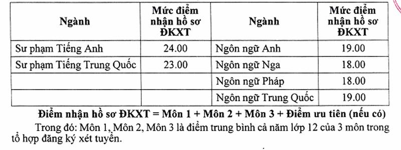 Diem chuan hoc ba dot 2 Khoa Ngoai Ngu - DH Thai Nguyen 2019