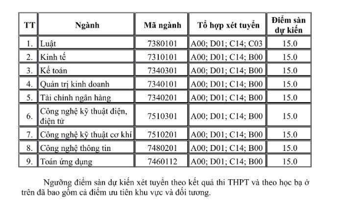 Dai hoc Thai Binh thong bao diem xet tuyen dau vao nam 2019