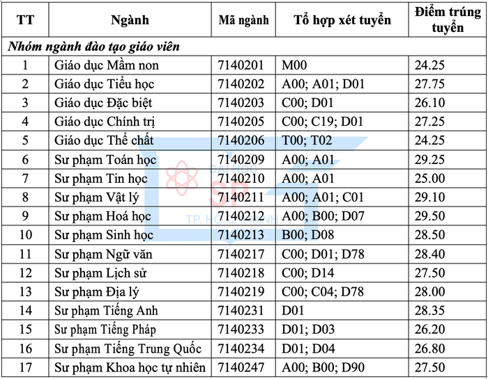 Dai hoc Su pham TPHCM cong bo diem chuan hoc ba 2019