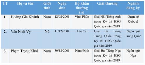 Danh sach thi sinh trung tuyen thang vao Hoc vien Khoa hoc Quan su nam 2019