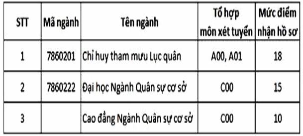 Truong Si Quan Luc Quan 1 ( DH Tran Quoc Tuan ) cong bo diem san 2019