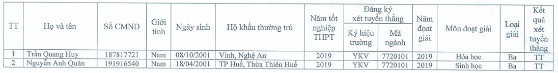 Danh sach thi sinh duoc tuyen thang vao DH Y Khoa Vinh 2019