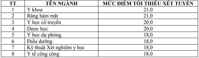 Nguong dam bao chat luong dau vao Dai hoc Y Duoc Can Tho 2019