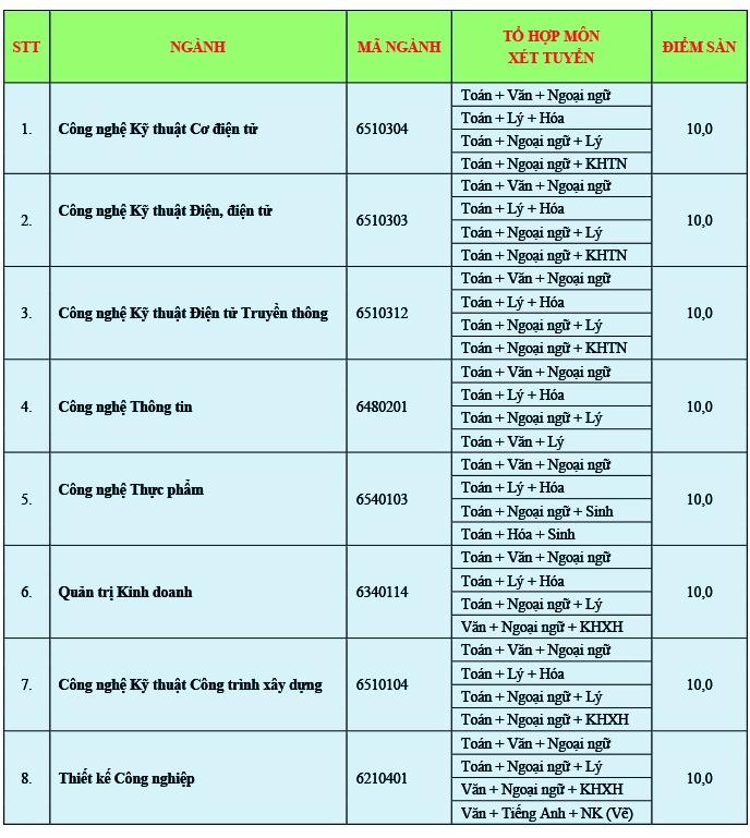 Truong Dai Hoc Cong Nghe Sai Gon cong bo muc diem nhan ho so 2019