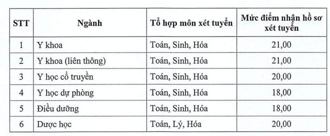 Diem san xet tuyen Dai hoc Y Duoc Thai Binh nam 2019