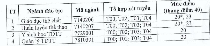 Diem xet tuyen Dai hoc The duc the thao TPHCM 2019