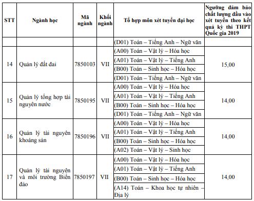 Diem san Dai hoc Tai nguyen va Moi truong TP.HCM 2019