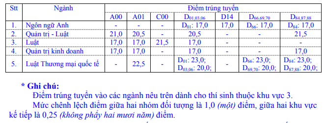 Dai hoc Luat TPHCM cong bo diem chuan nam 2019