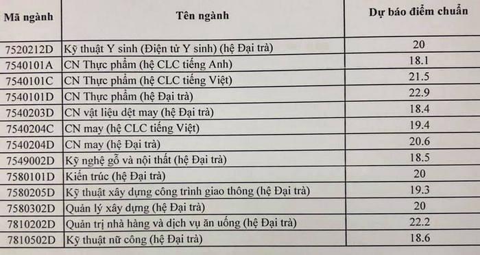 Dai hoc Su pham ky thuat TPHCM cong bo diem chuan du kien 2019 - chi tiet