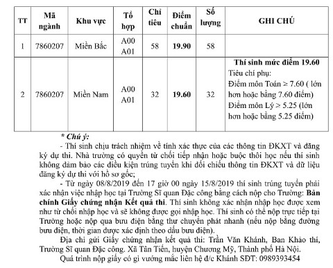 Truong Si Quan Dac cong thong bao diem chuan trung tuyen 2019