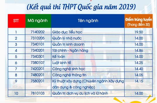 Da co diem chuan Phan hieu Dai hoc Da Nang tai Kon Tum 2019