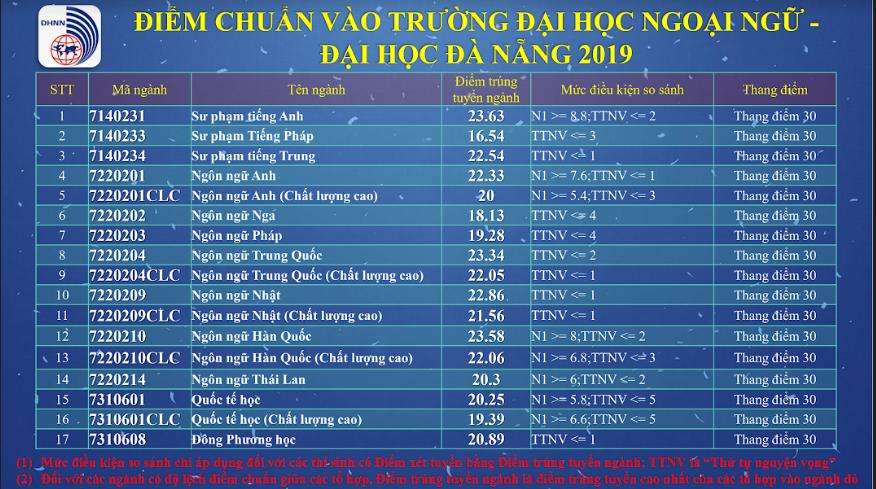 Diem chuan trung tuyen Dai hoc Ngoai Ngu - DH Da Nang 2019
