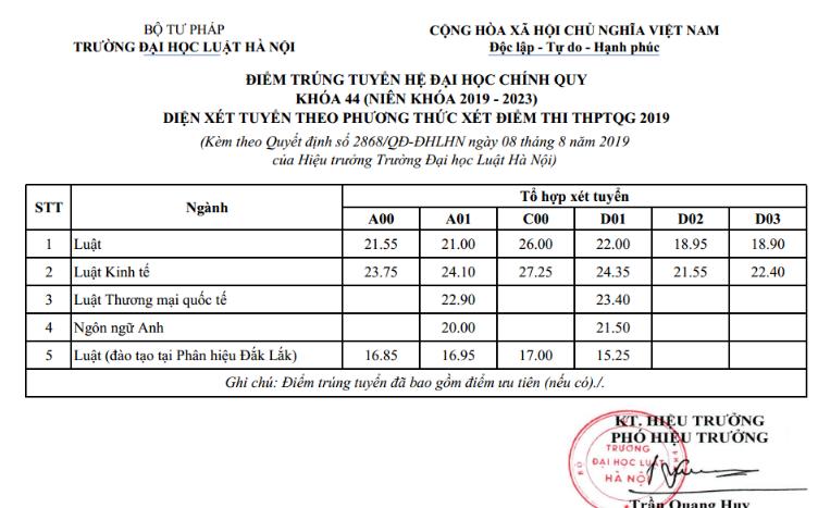 Dai hoc Luat Ha Noi thong bao diem chuan trung tuyen 2019