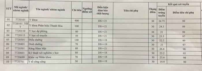 Truong Dai hoc Y Ha Noi thong bao diem chuan 2019