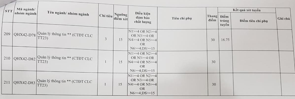 Da co diem chuan DH Khoa Hoc Xa Hoi va Nhan Van - DHQGHN 2019