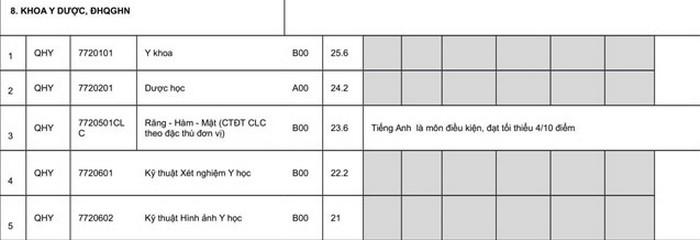 Khoa Y Duoc-DHQG Ha Noi thong bao ho so nhap hoc 2019