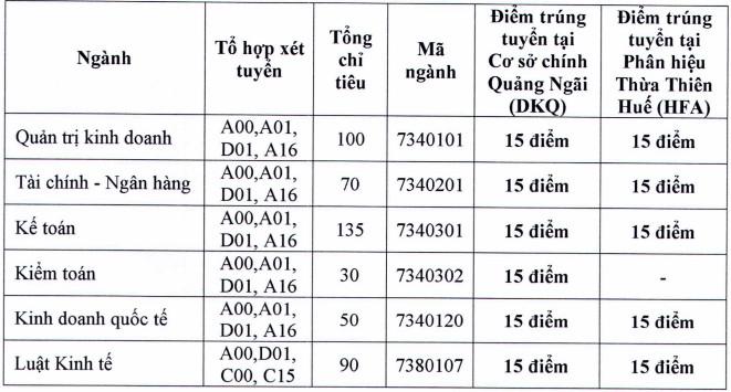 Diem chuan Dai hoc Tai chinh Ke toan nam 2019