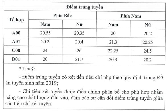Diem chuan Hoc vien Toa An nam 2019