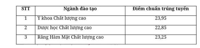 Khoa Y - DH Quoc gia TP.HCM thong bao diem chuan 2019