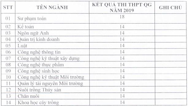 Diem chuan trung tuyen Dai hoc Kien Giang 2019