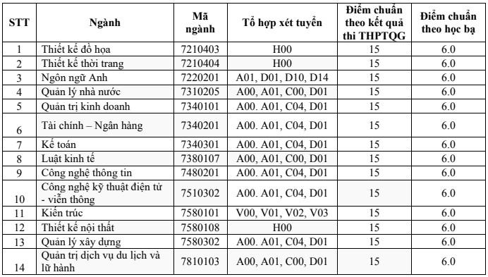 Dai hoc Kinh Bac thong bao diem chuan trung tuyen 2019