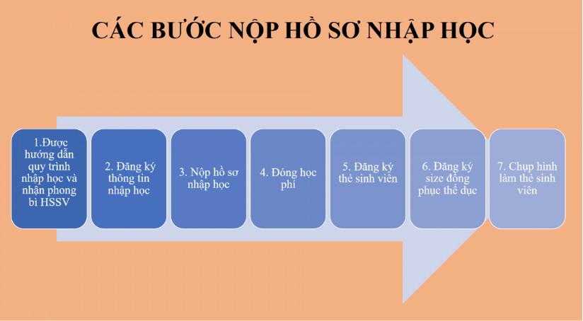 Thu tuc nhap hoc Truong Dai hoc Hoa Sen nam 2019