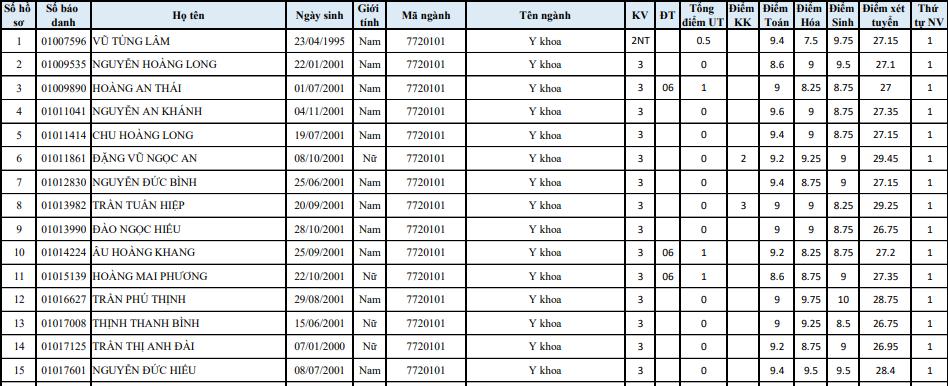 Danh sach trung tuyen truong Dai hoc Y Ha Noi 2019