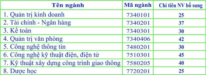 Truong DH Kinh te-Ky thuat Binh Duong thong bao bo sung chi tieu nam 2019