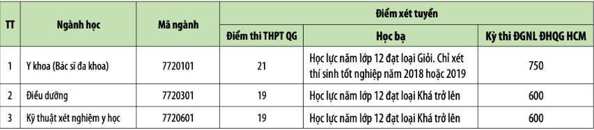 Truong Dai hoc Phan Chau Trinh thong bao xet tuyen Dot 2 nam 2019