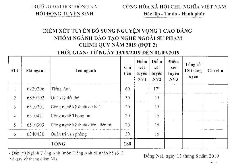 Dai hoc Dong Nai xet tuyen bo sung 180 chi tieu nam 2019