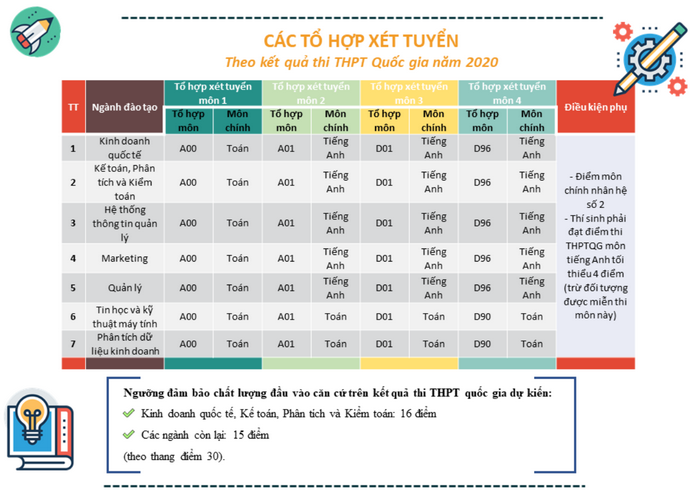 Khoa Quoc te - DHQGHN cong bo phuong an tuyen sinh 2020