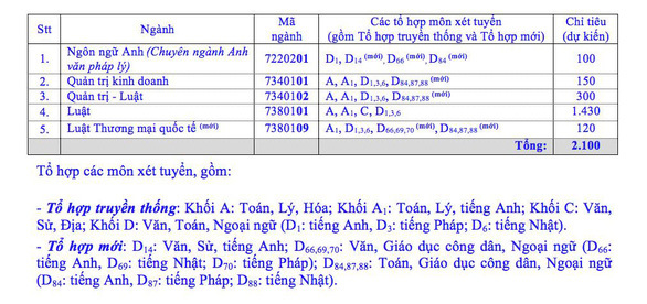 Phuong thuc tuyen sinh Dai hoc Luat TPHCM 2020