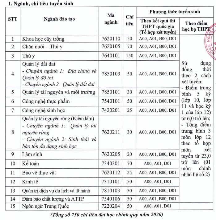 Dai hoc Nong lam Bac Giang tuyen sinh nam 2020