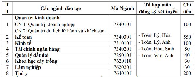 Dai hoc Kinh te Nghe An cong bo phuong an tuyen sinh 2020