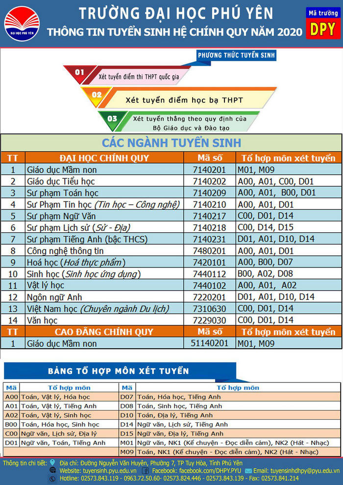 Phuong an tuyen sinh Dai hoc Phu Yen 2020