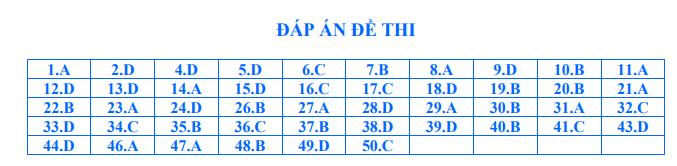 De thi thu THPT Quoc gia 2020 mon Toan THPT Nguyen Quan Nho