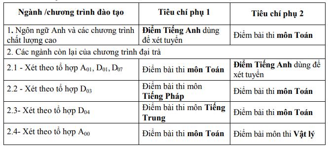 Dai hoc Thuong Mai thay doi to hop xet tuyen 2020